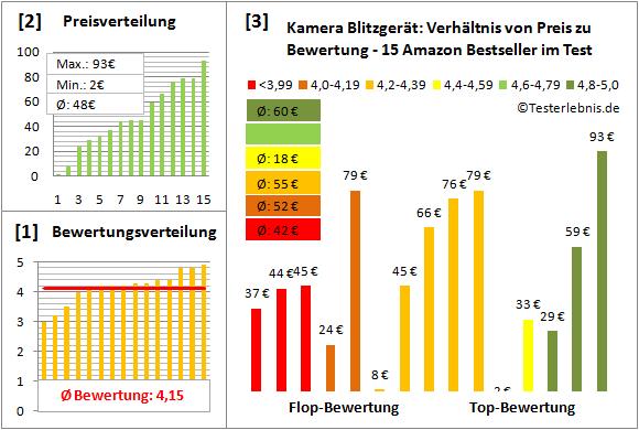 kamera-blitzgeraet-test-bewertung Test Bewertung