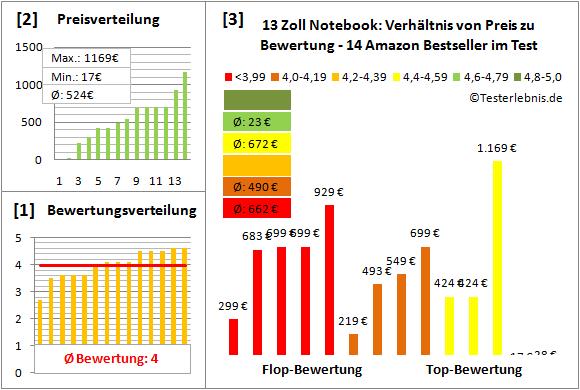 13-zoll-notebook-test-bewertung Test Bewertung