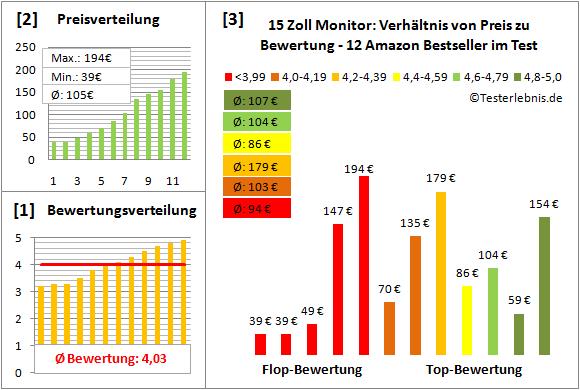 15-zoll-monitor-test-bewertung Test Bewertung