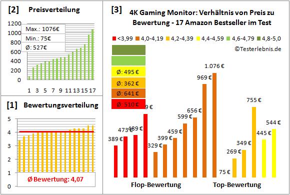 4k-gaming-monitor-test-bewertung Test Bewertung