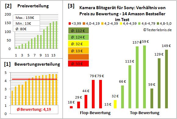 kamera-blitzgeraet-fuer-sony-test-bewertung Test Bewertung