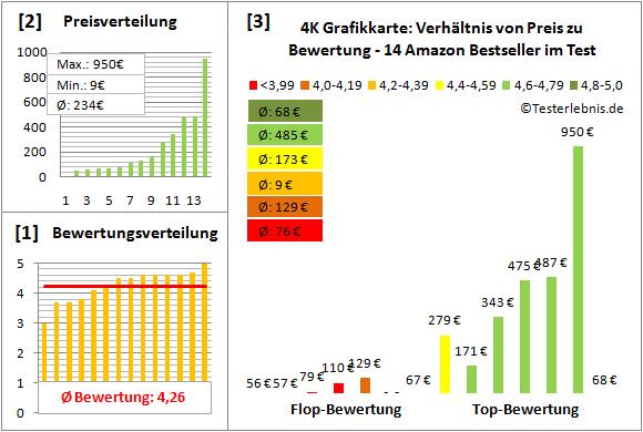 4k-grafikkarte-test-bewertung Test Bewertung
