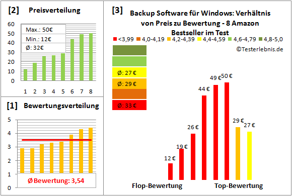backup-software-fuer-windows-test-bewertung Test Bewertung
