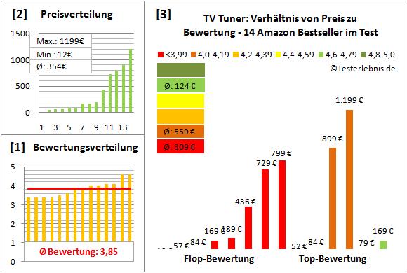 tv-tuner Test Bewertung