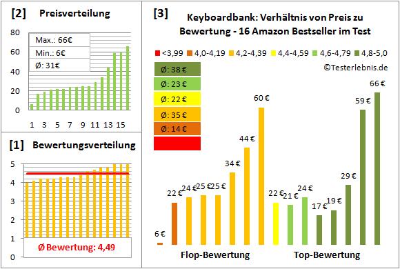keyboardbank-test-bewertung Test Bewertung