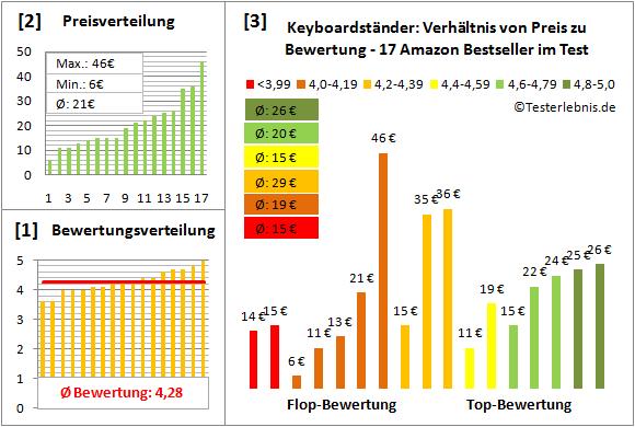 keyboardstaender-test-bewertung Test Bewertung
