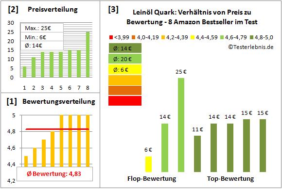 leinoel-quark Test Bewertung