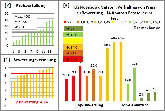 kfz-notebook-netzteil-test-bewertung Test Bewertung
