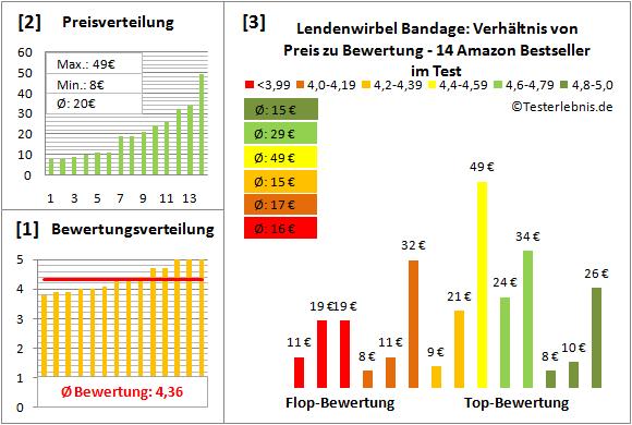 lendenwirbel-bandage Test Bewertung
