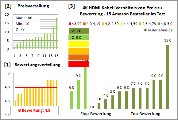 4k-hdmi-kabel-test-bewertung Test Bewertung