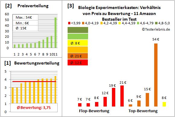 Biologie-Experimentierkasten Test Bewertung