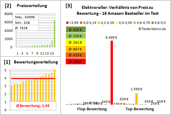 elektroroller Test Bewertung