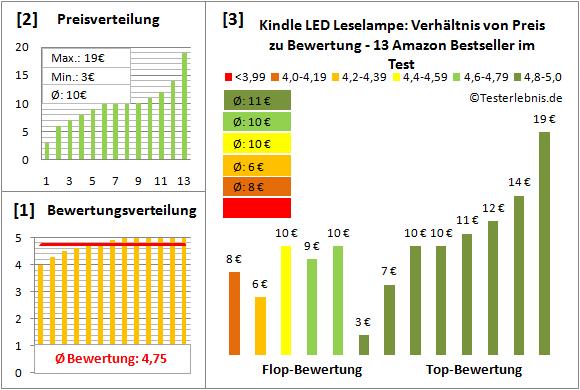 kindle-led-leselampe-test-bewertung Test Bewertung
