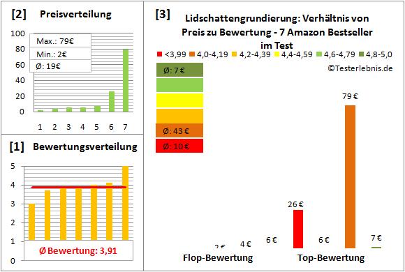lidschattengrundierung Test Bewertung