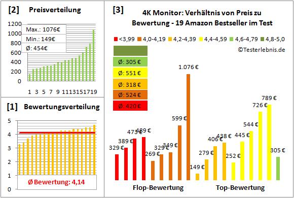 4k-monitor-test-bewertung Test Bewertung