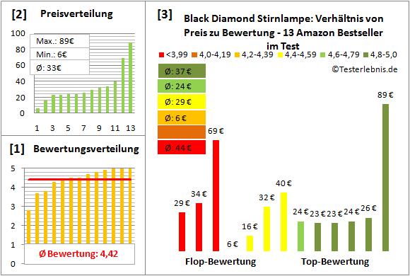 Black-Diamond-Stirnlampe Test Bewertung