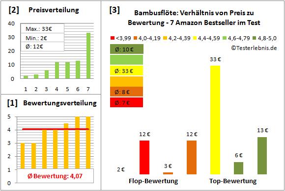 bambusfloete-test-bewertung Test Bewertung