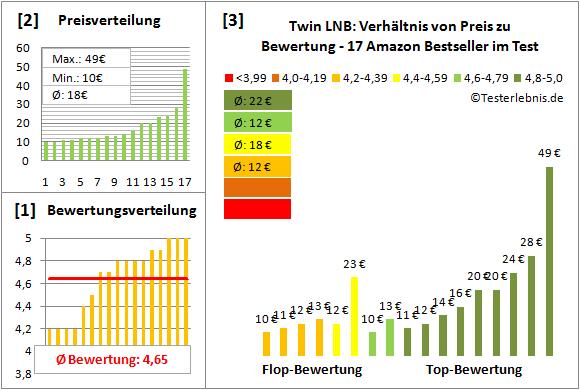 twin-lnb Test Bewertung