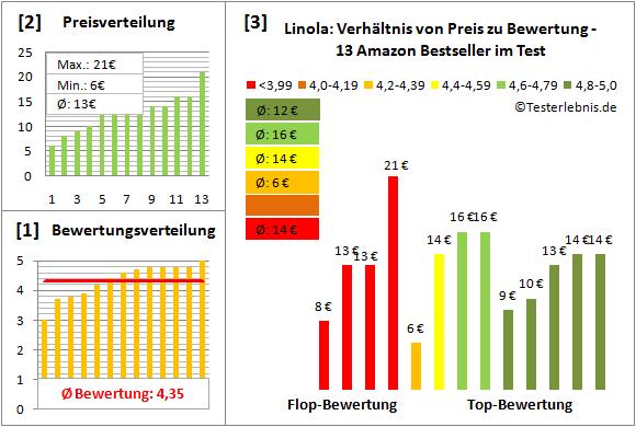 linola Test Bewertung