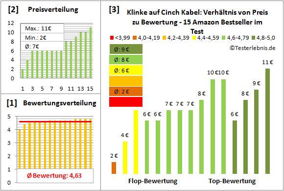 klinke-auf-cinch-kabel-test-bewertung Test Bewertung