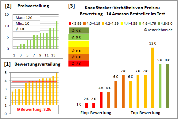 koax-stecker-test-bewertung Test Bewertung