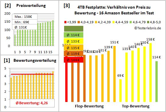 4tb-festplatte-test-bewertung Test Bewertung