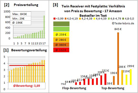 twin-receiver-mit-festplatte Test Bewertung