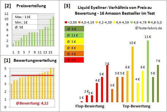 liquid-eyeliner Test Bewertung