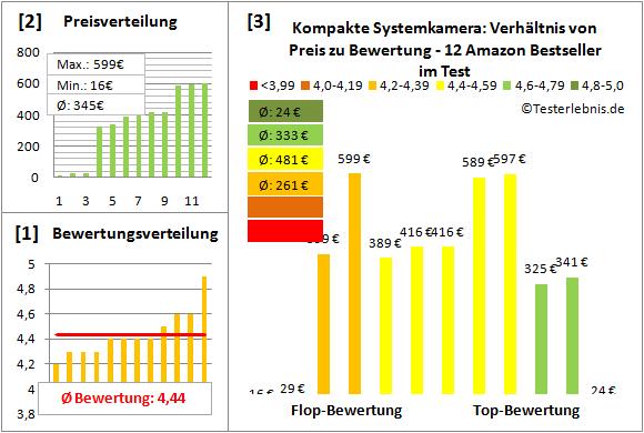 kompakte-systemkamera-test-bewertung Test Bewertung