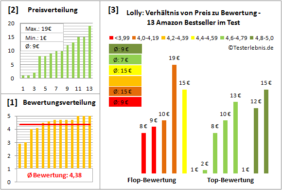 lolly Test Bewertung