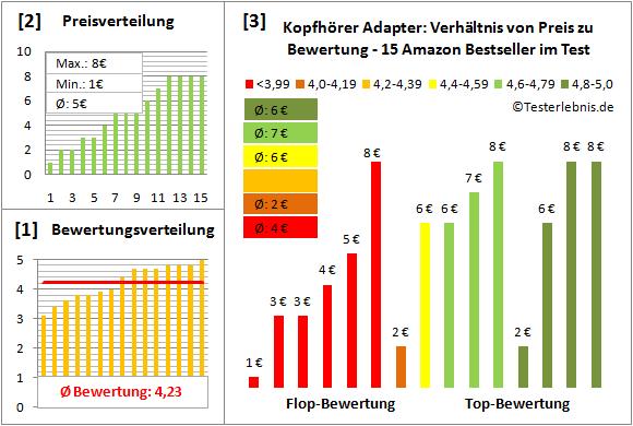 kopfhoerer-adapter-test-bewertung Test Bewertung