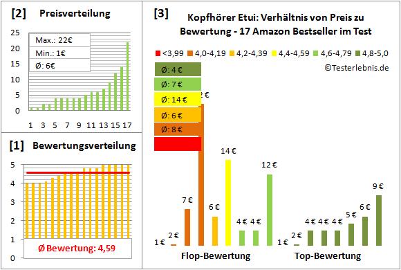 kopfhoerer-etui-test-bewertung Test Bewertung