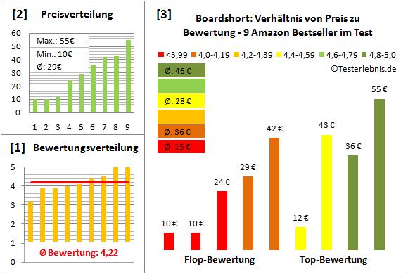 Boardshort Test Bewertung