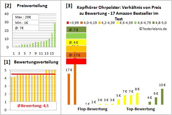kopfhoerer-ohrpolster-test-bewertung Test Bewertung