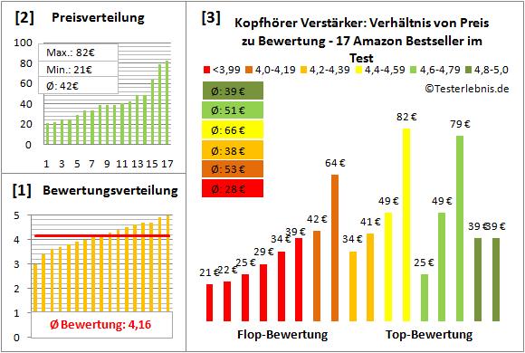 kopfhoerer-verstaerker-test-bewertung Test Bewertung