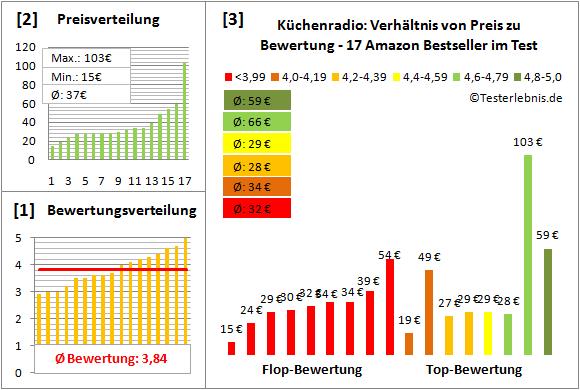 kuechenradio-test-bewertung Test Bewertung
