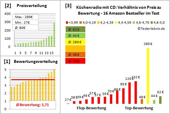 kuechenradio-mit-cd-test-bewertung Test Bewertung