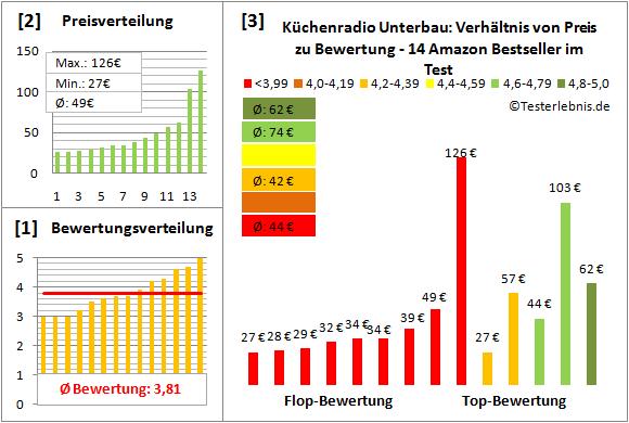 kuechenradio-unterbau-test-bewertung Test Bewertung