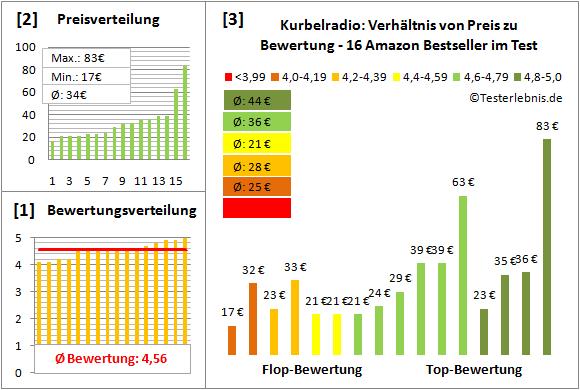 kurbelradio-test-bewertung Test Bewertung