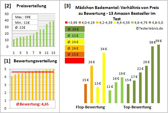 maedchen-bademantel Test Bewertung