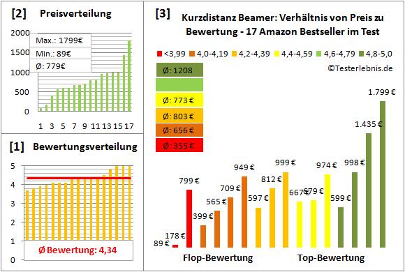 kurzdistanz-beamer-test-bewertung Test Bewertung