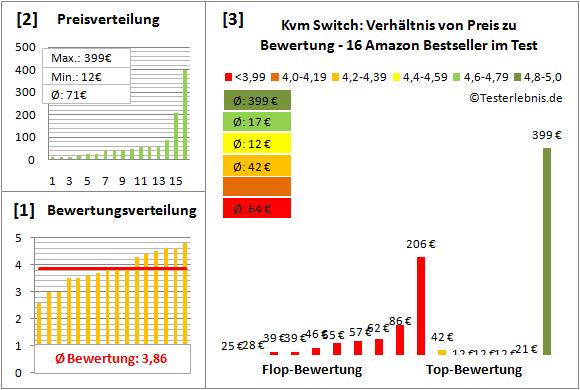 kvm-switch-test-bewertung Test Bewertung