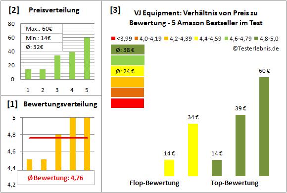 VJ-Equipment Test Bewertung