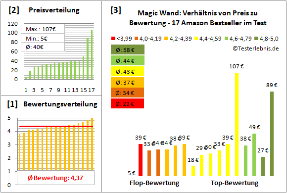 magic-wand Test Bewertung