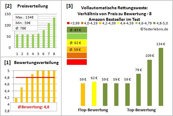 Vollautomatische-Rettungsweste Test Bewertung
