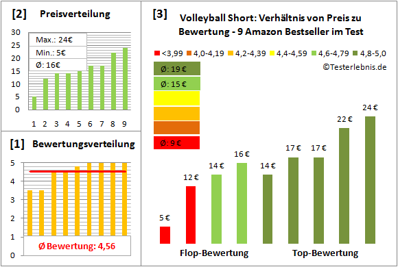 Volleyball-Short Test Bewertung