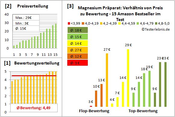 magnesium-praeparat Test Bewertung