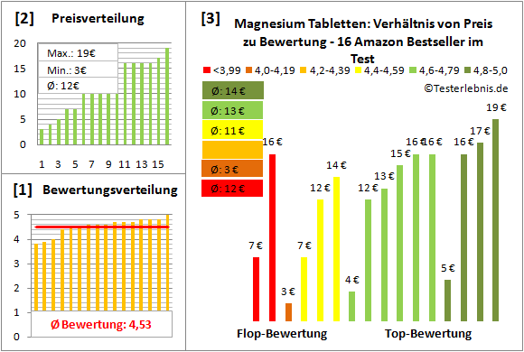 magnesium-tabletten Test Bewertung