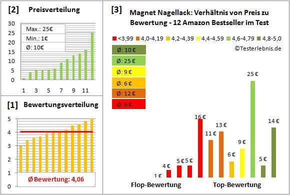 magnet-nagellack Test Bewertung