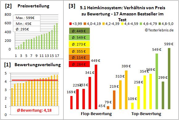 5.1-heimkinosystem-test-bewertung Test Bewertung